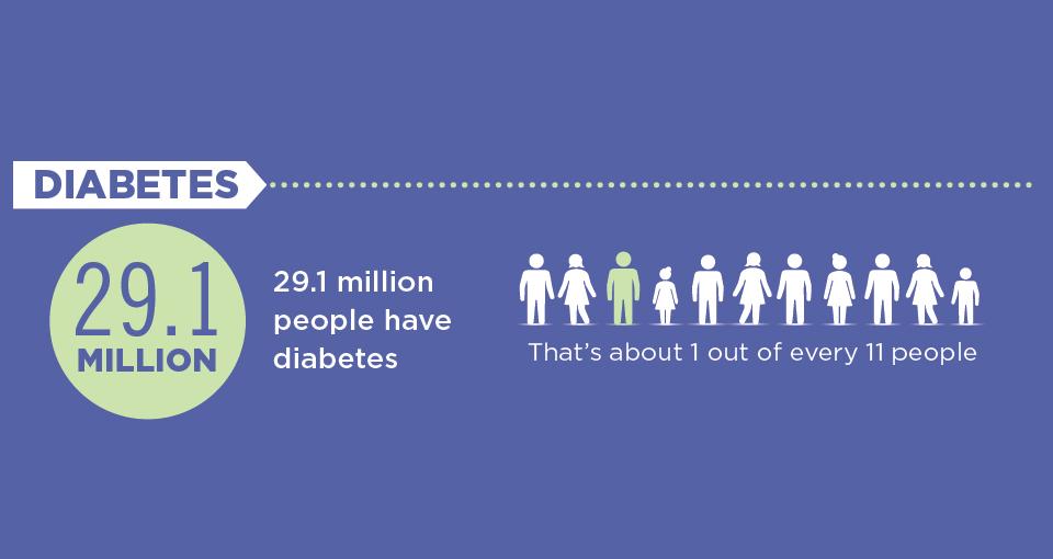 Diabetes Center & Endocrinology Clinic