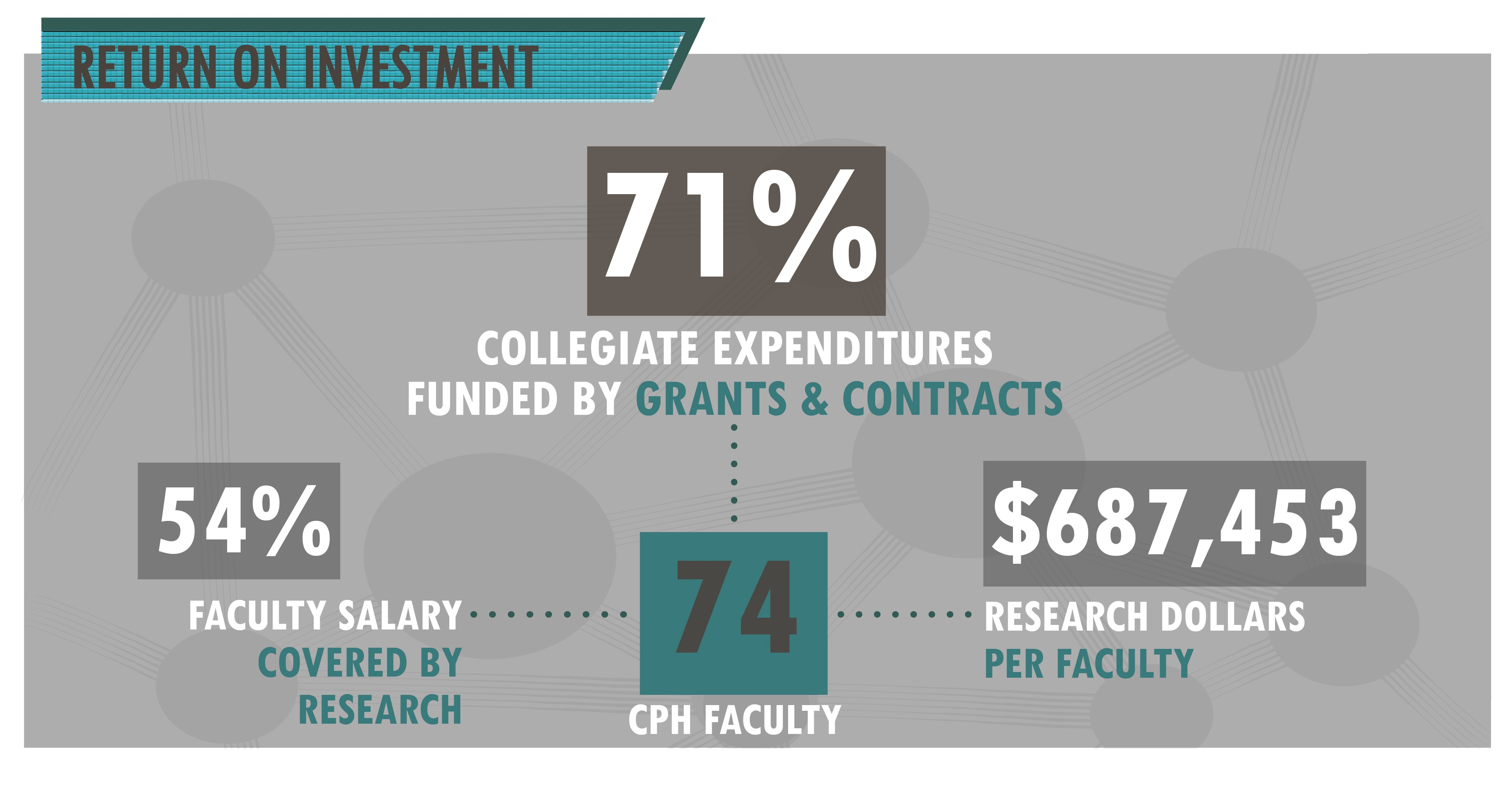 The 74 faculty members in the College of Public health bring in an average of $687,453 in research money.