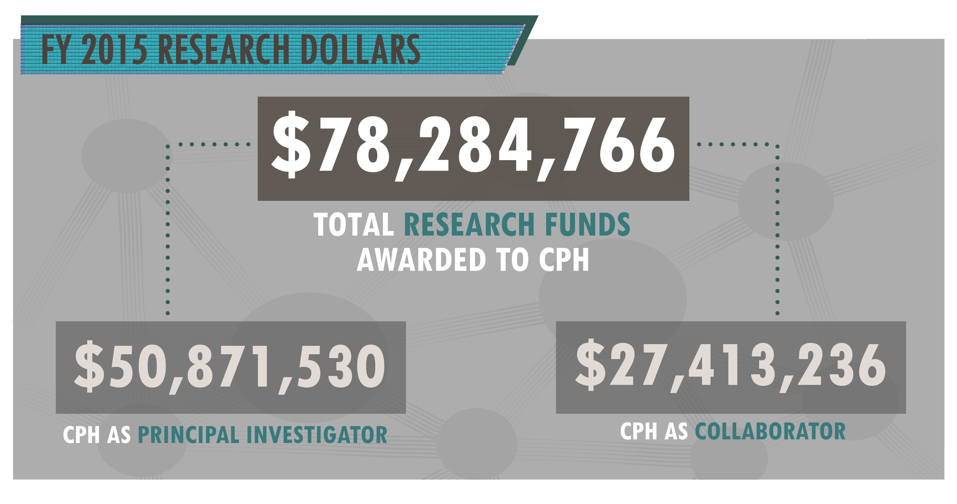 Research dollars awarded to the College of Public Health in FY 2015.