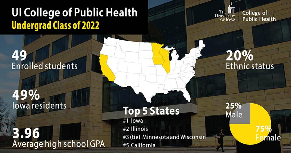 CPH undergraduate class of 2022 demographics