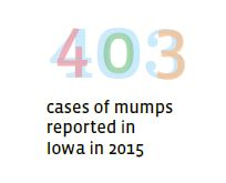 403 mumps cases in Iowa