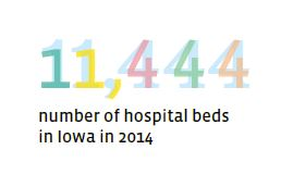 11.444 hospitals beds in iowa