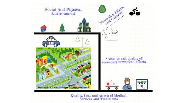 Social Justice Diagram