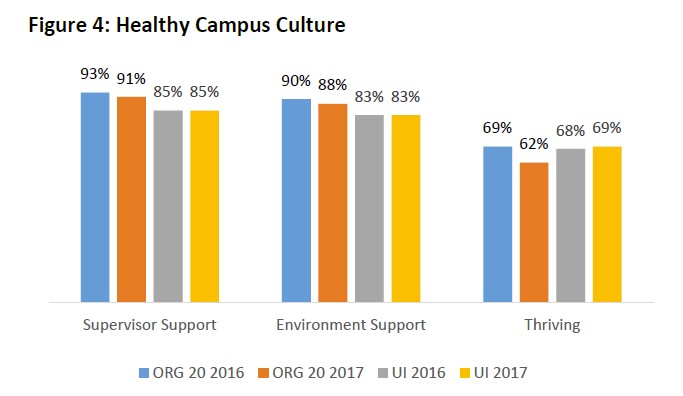 graph of CPH liveWell Healthy Culture 2017