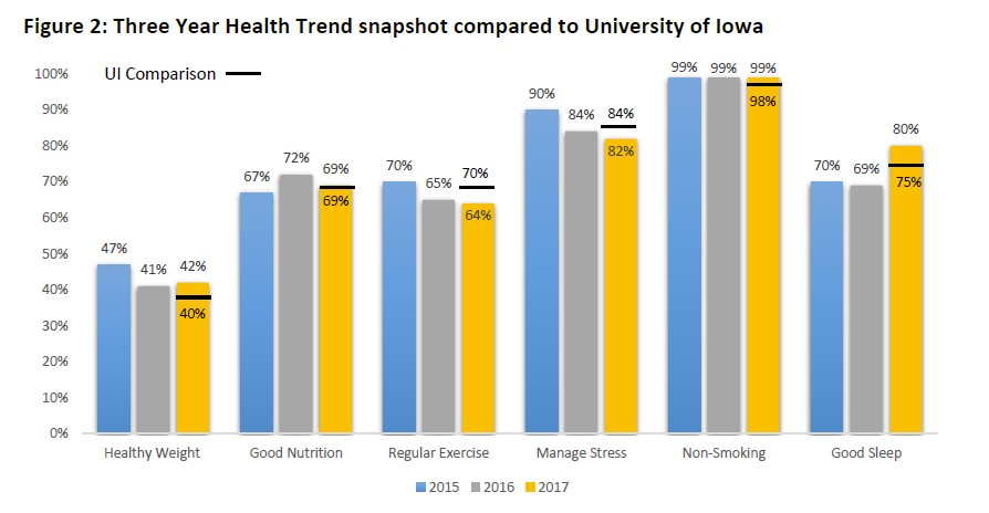 graph of CPH liveWell health behaviors 2017