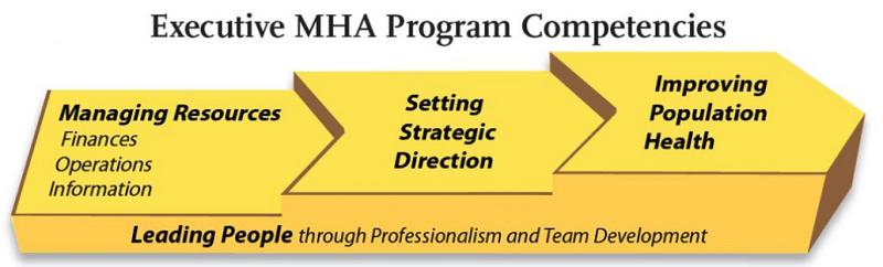 MHA competencies