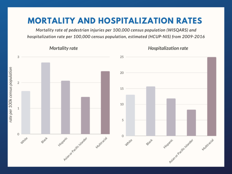 pedestrian mortality and hospitalization rate by race