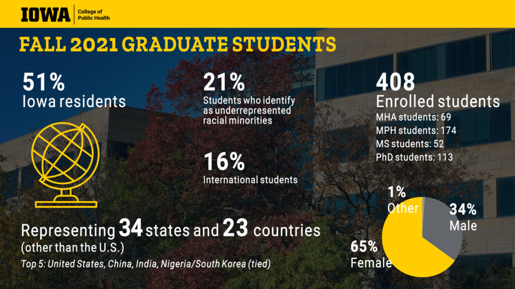 infographic of College of Public Health graduate fall 2021 student demographics