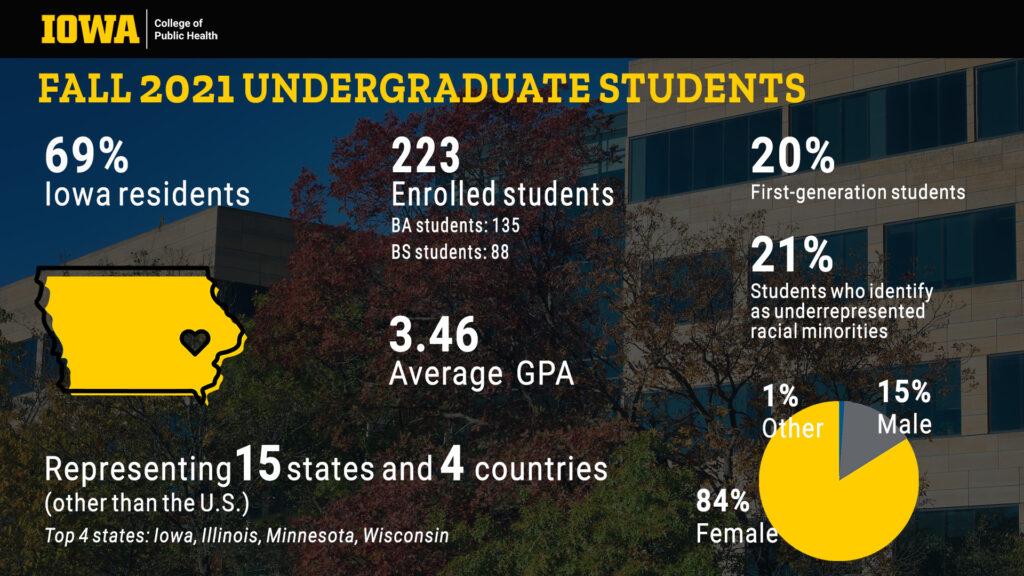 infographic of College of Public Health undergraduate fall 2021 student demographics